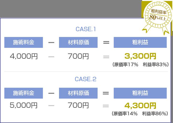 CASE1の場合:施術料金4000円-材料原価700円で粗利益3300円(原価率17%、利益率83%)。CASE2の場合:施術料金5000円-材料原価700円で粗利益4300円(原価率14%、利益率86%)。