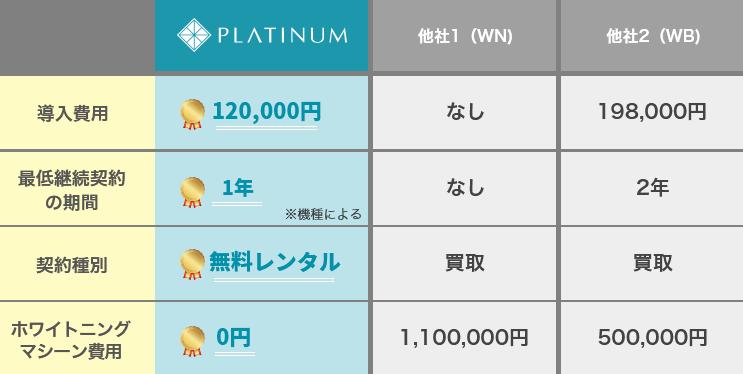 [他社との比較表] 導入費用:PLATINUM 120,000円、他社1 なし、他社2 198,000円。 最低継続契約の期間:PLATINUM 1年(機種による)、他社1 なし、他社2 2年。契約種別:PLATINUM 無料レンタル、他社1 買い取り、他社2 買い取り。ホワイトニング機器費用:PLATINUM 0円、他社1 1,100,000円、他社2 500,000円。
